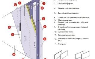 Профиль стеновой для гипсокартона размеры