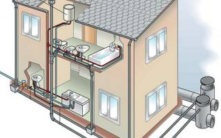 Сколько стоит провести канализацию в частный дом