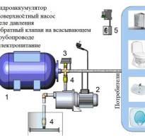 Водяные станции для домашнего водопровода