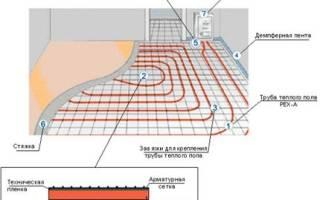 Какие трубы нужны для теплого водяного пола?