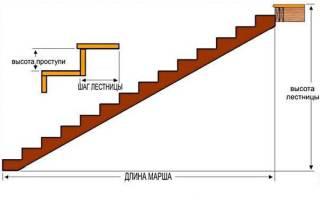 Стандарт лестницы в частном доме